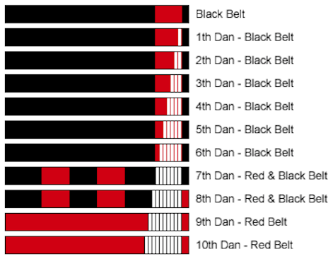 after black belt
