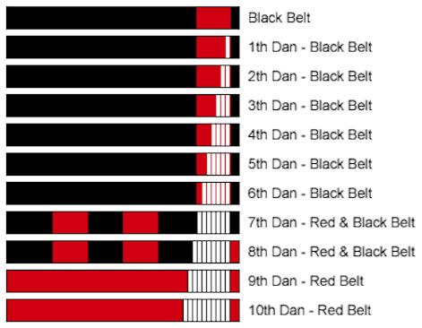 after black belt
